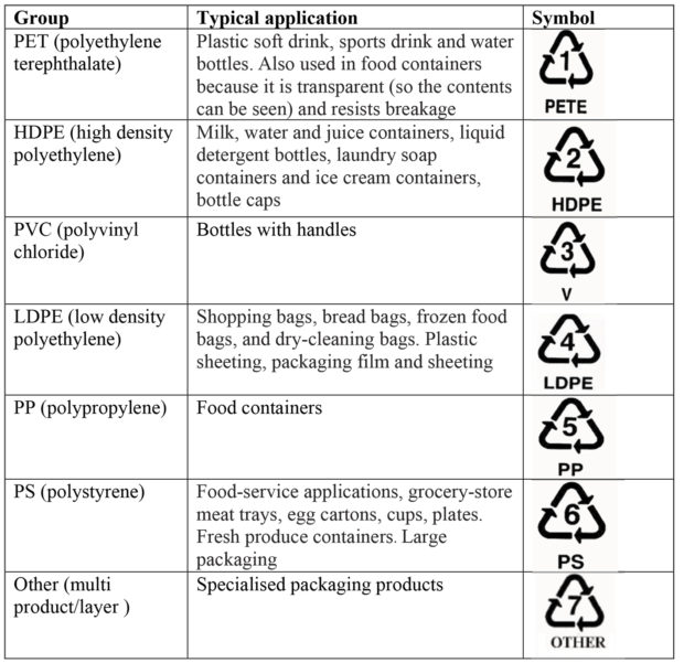 Waste plastic to fuel oil: an under-exploited opportunity for energy