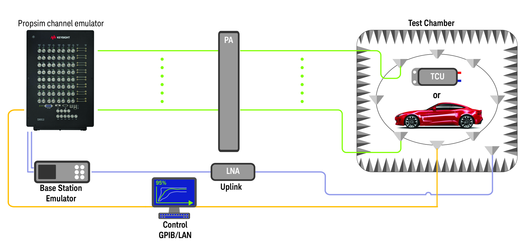Managing Wireless System Complexities In The Connected Car Ee Vector 9000 Gps Wiring Diagram Fig 4 Automotive Ota Testing To Assess End User Experience When Accessing Data Services