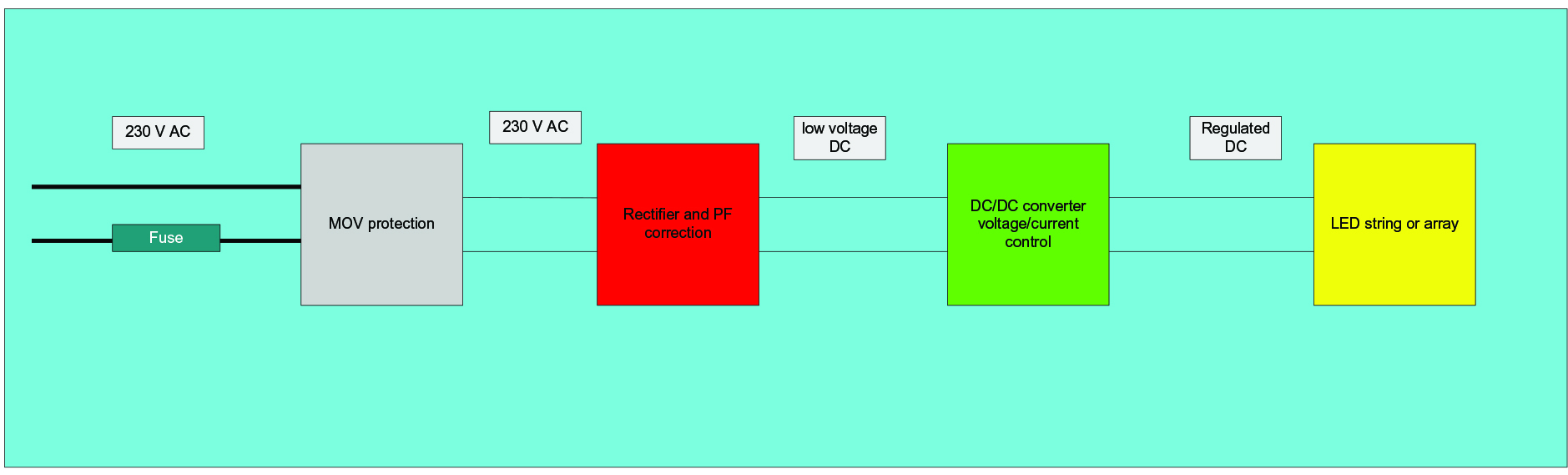 Dc Wiring For Led Lighting Systems Ee Publishers In Parallel Leds 1 Arrangement Of A Typical Ac Driven Fixture