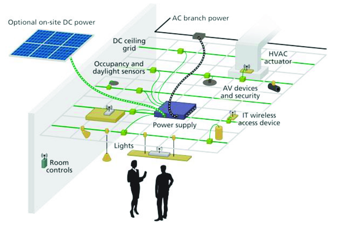 Dc Wiring For Led Lighting Systems Ee Publishers Two Light Diagram Power At 4 Emerge Alliance System 2
