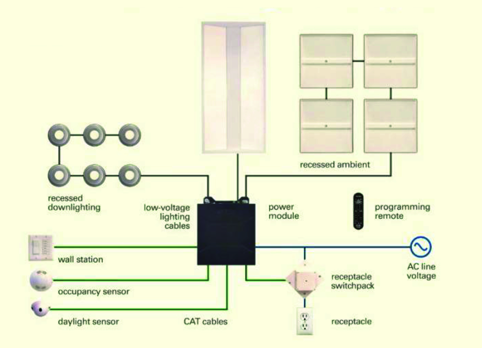 Dc Wiring For Led Lighting Systems Ee Publishers Ac Diagram Fig 6 Details Of The Eaton Dlvp System