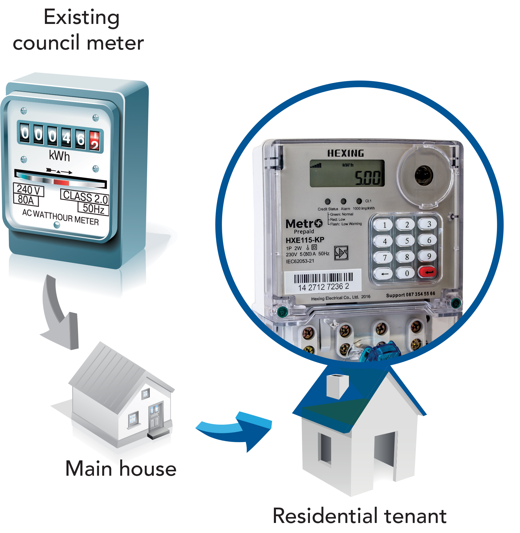 Is Sub Metering Legal In South Africa Ee Publishers Wiring Diagram For Domestic Fuse Board 1 Install The Meter Downstream Of Municipal Or Eskom And Main Distribution