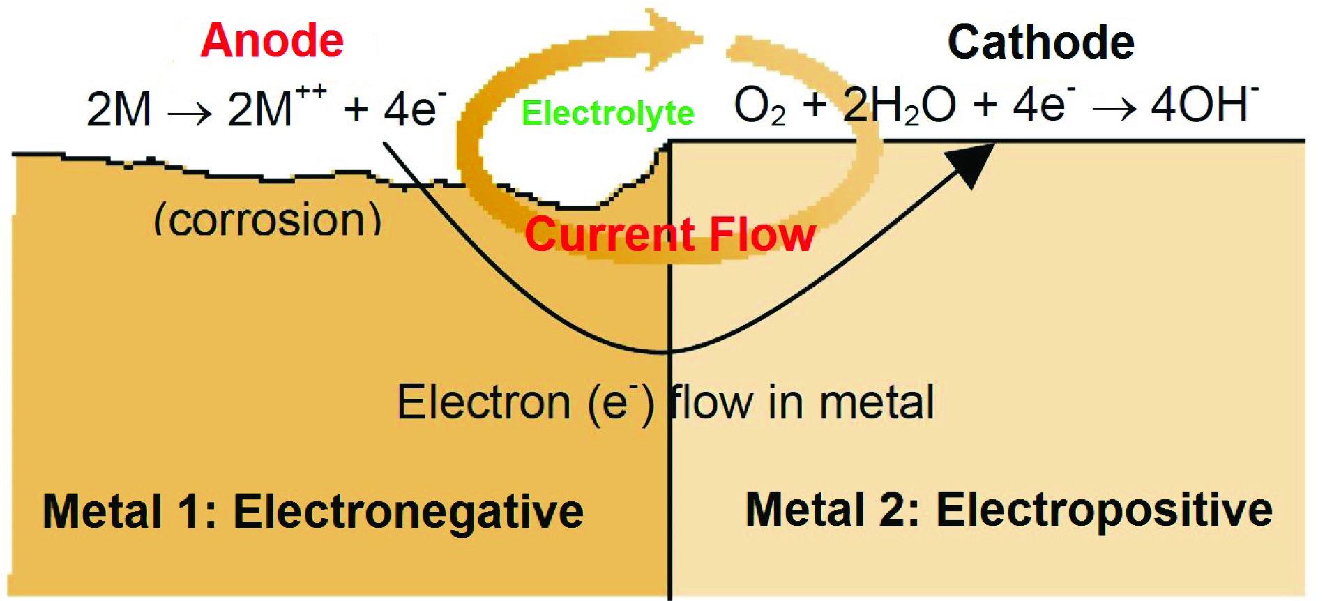 Cathodic Protection And Hazardous Areas Ee Publishers This Is Called Electron Current Flow The Flows Round Fig 1 Corrosion Cell Bimetallic In Case Of Impressed