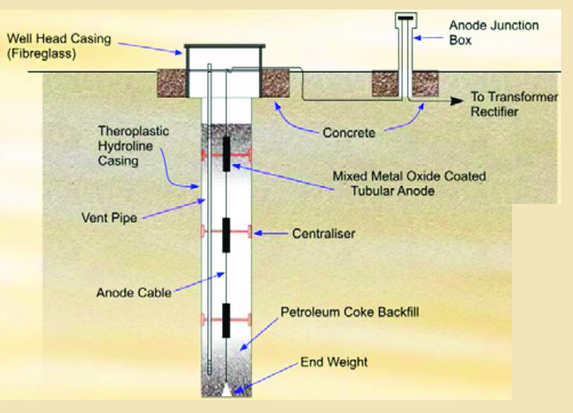 Cathodic Protection And Hazardous Areas