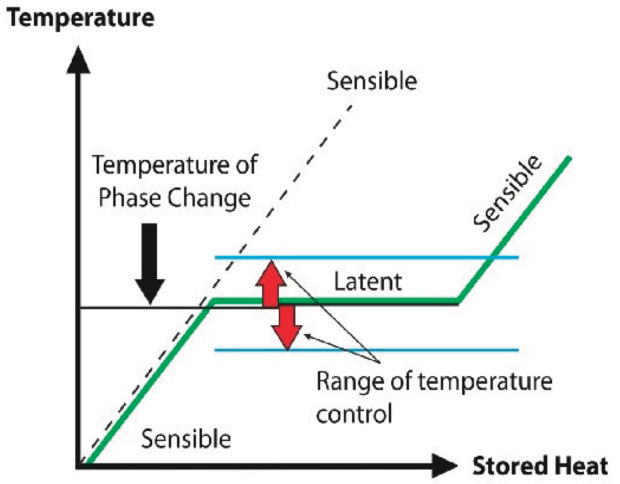 latent heat storage a new partner for csp credible carbon