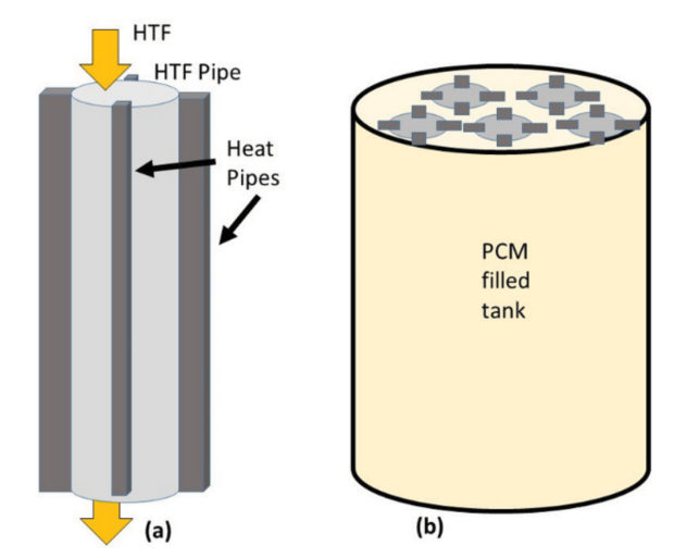 latent heat thermal storage using pcm The usage of phase change materials (pcm) to store the heat in the form of latent  heat is increased, because large quantity of thermal energy is stored in smaller.
