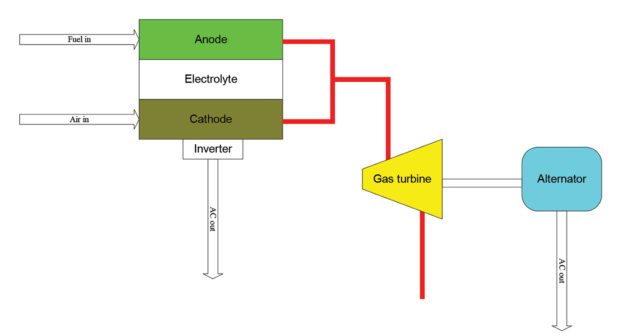 Co Generation Hybrid Fuel Cell Gas Turbine Systems Ee