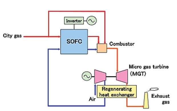 Co Generation Hybrid Fuel Cell Gas Turbine Systems Ee Publishers