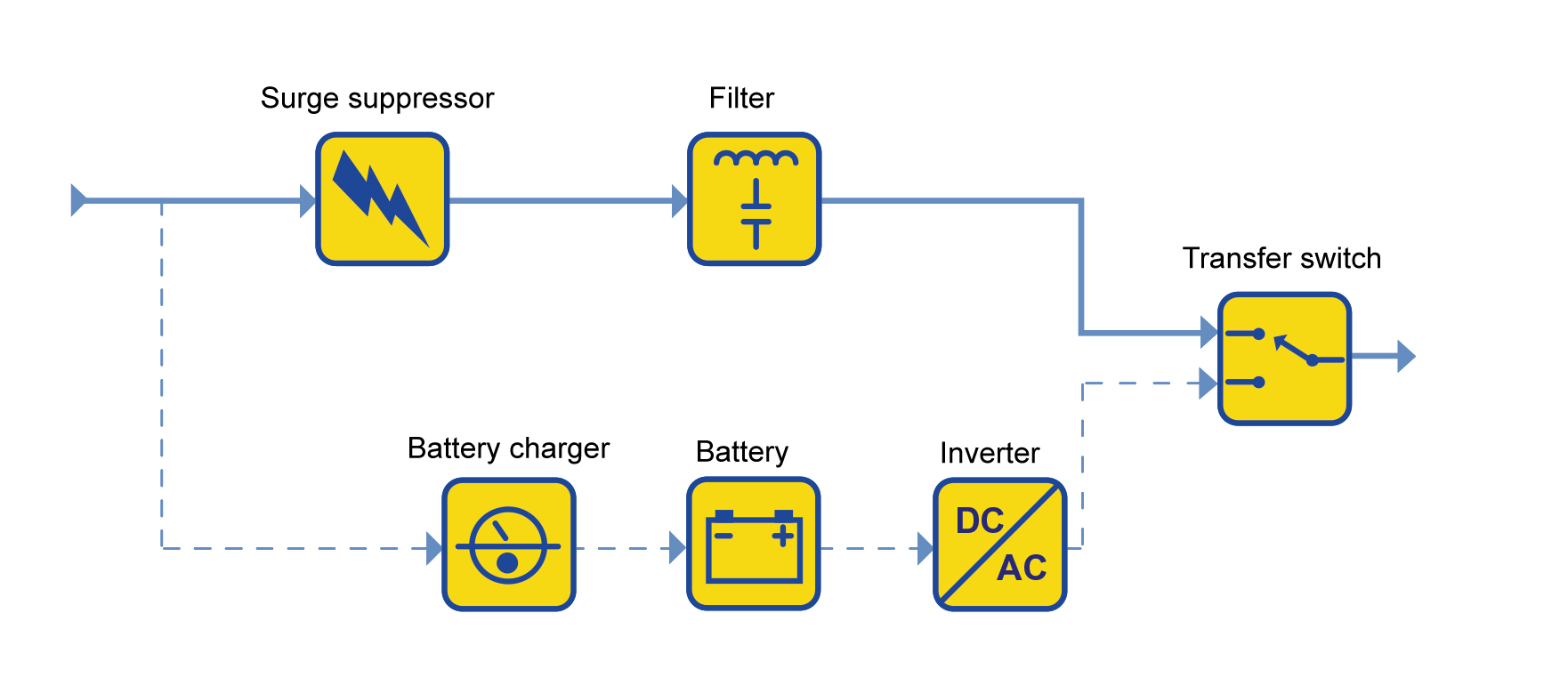 The Types And Characteristics Of Ups Ee Publishers 15 Kva Circuit Diagram 1 Standby