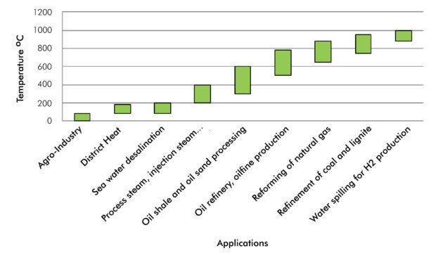 Thorium reactors and process heat applications ee publishers fig 1 temperatures required per application publicscrutiny