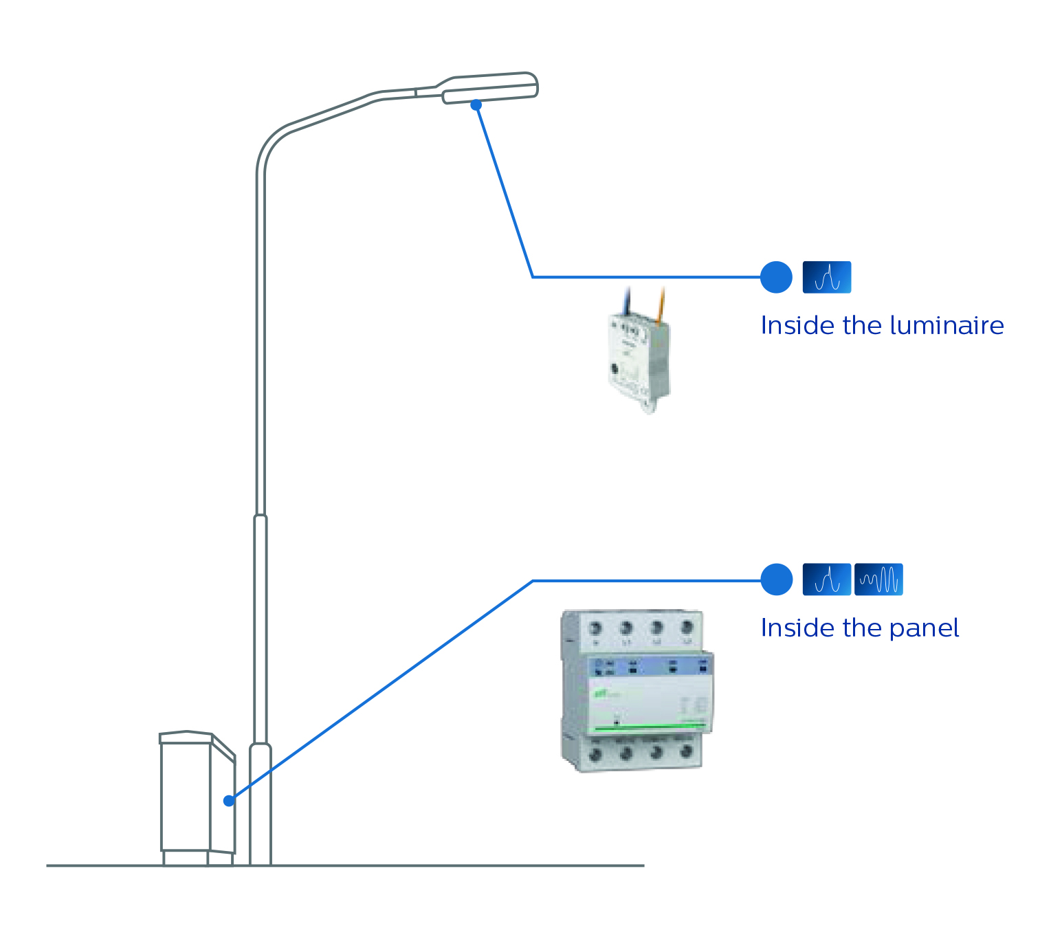 The challenges of surge protection in street lighting - EE