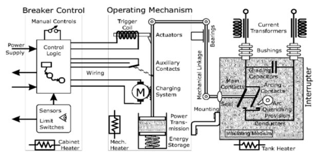 Testing Circuit Breakers By The Dynamic Resistance