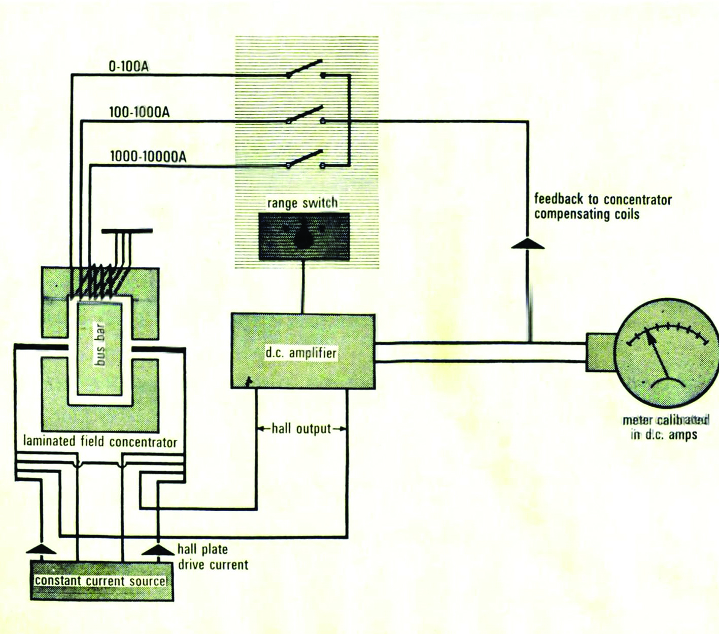The Hall Effect And Its Applications Ee Publishers Current Sensor Circuit Diagram On Eddy 4 Block Of Aei Dc Measuring System Which Provides Complete Electrical Isolation Signal Circuits From High Level Power By
