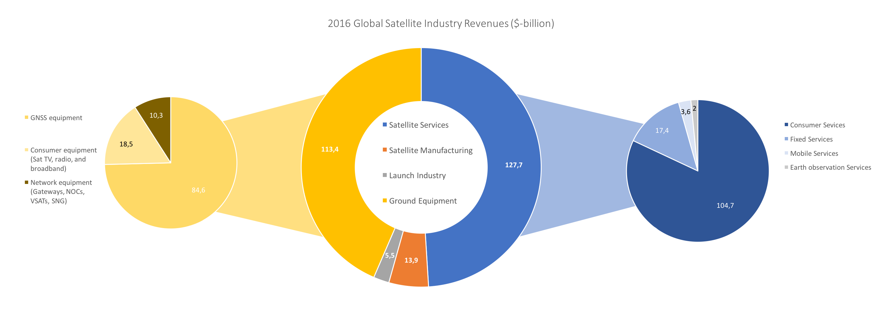 Satellite industry breakdown according to revenue ($-billion), with further detail of the ground equipment (right) and service (left) segments (December 2016). (Information: SIA/Bryce)