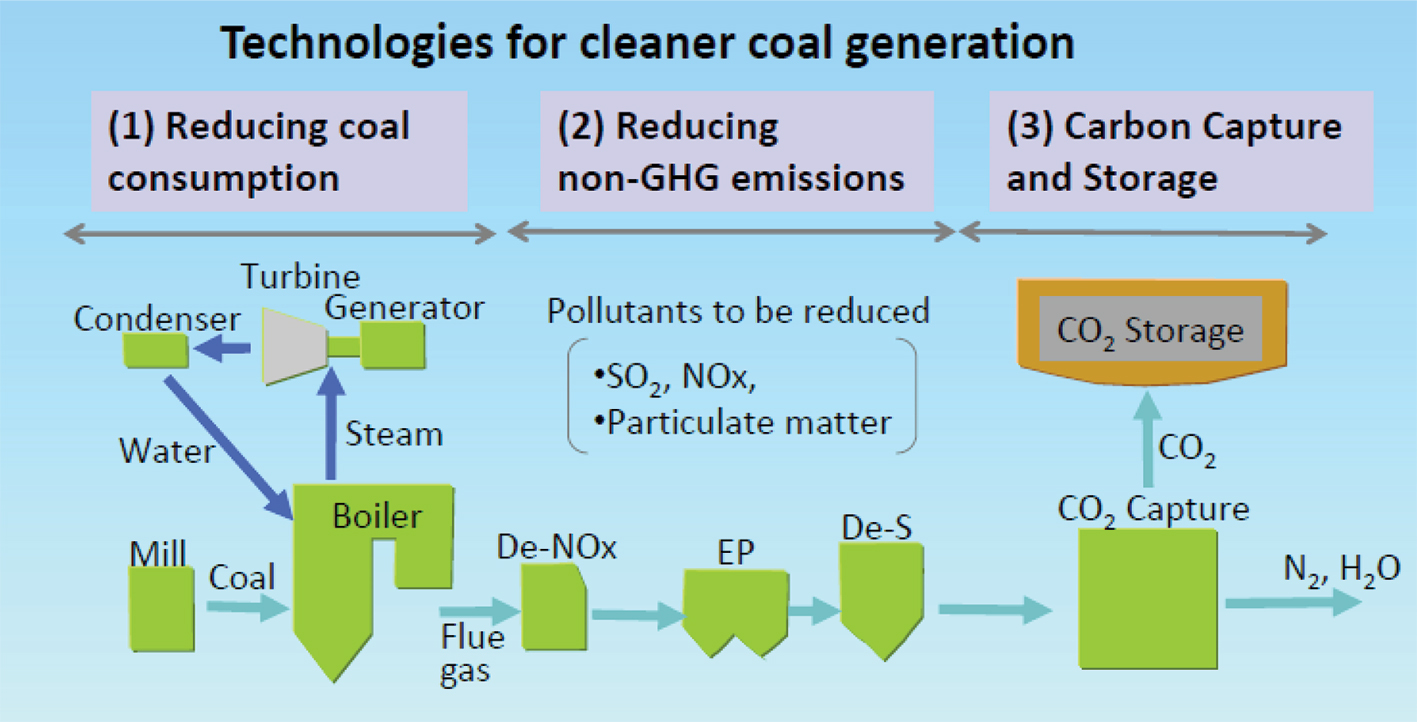 db25b04fabf6 Clean coal  High efficiency low emissions technology leads the way ...