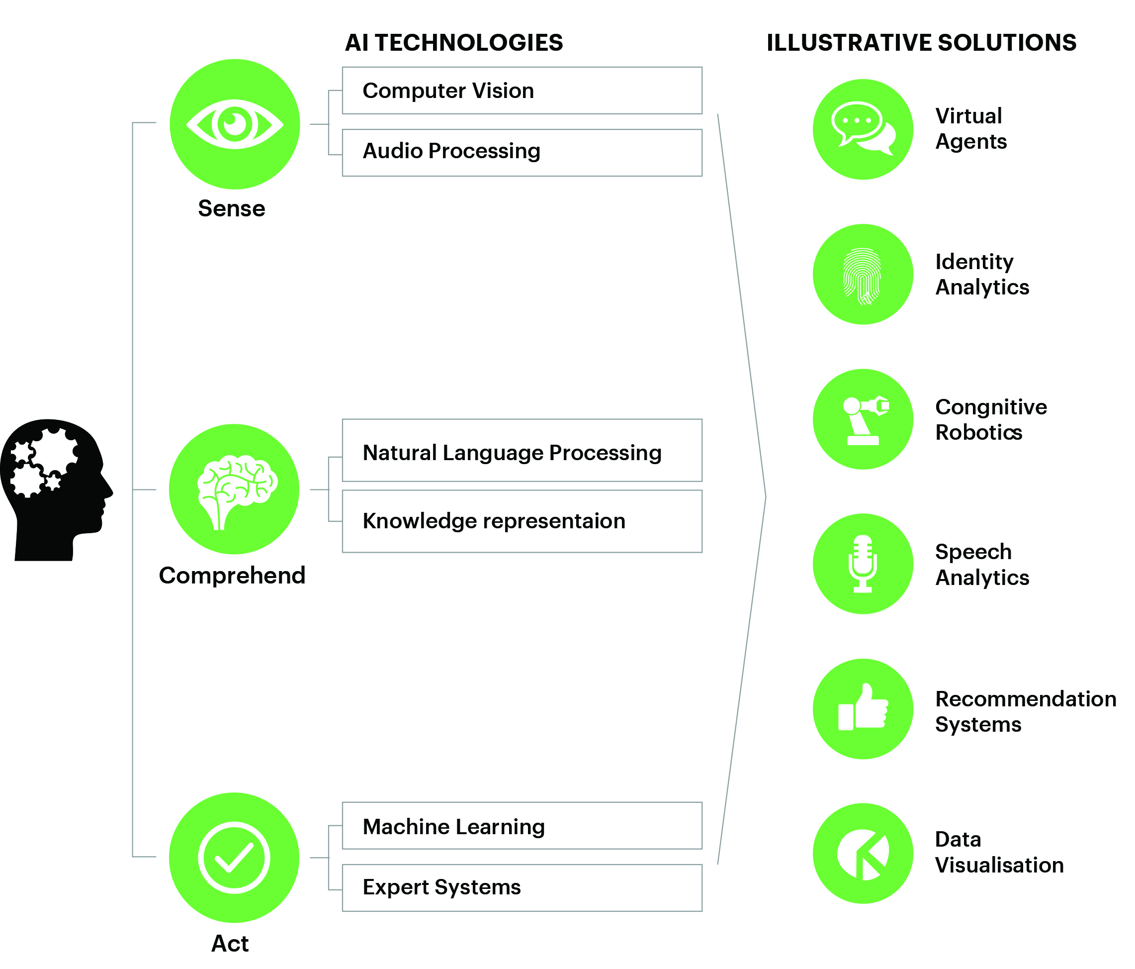 an analysis of the importance of artificial intelligence This branch of artificial intelligence is built upon pattern recognition and has the  ability to  the analysis tool for industrial plants fits into a suitcase  all the latest  industry news and important dates more services for your trade show visit.