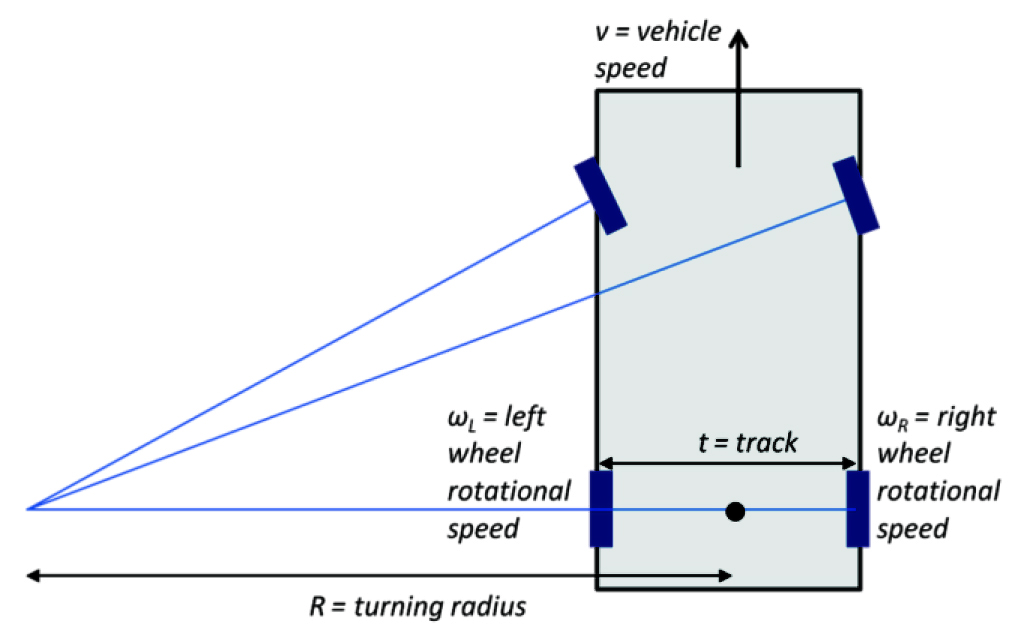 fig  4: ackerman geometry of a turning vehicle