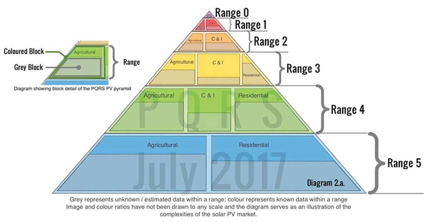 Small Scale Solar Pv Current Status And Future Prospects Ee Wiring Diagram 1 System Distribution