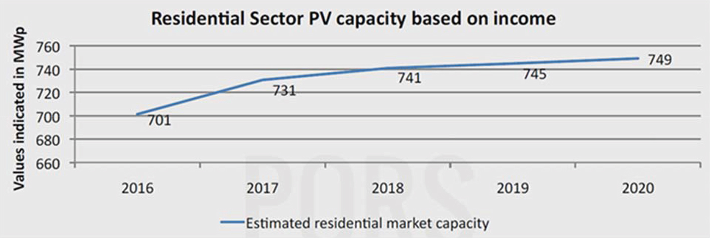 Small scale solar PV: Current status and future prospects - EE ...