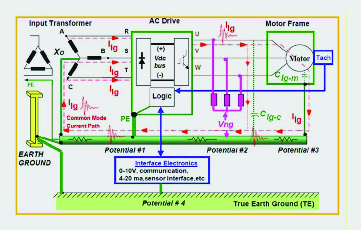 Transformer Free Mv Variable Speed Drives Offer Size And Cost Isolation Diagram 5 A Vsd Elincom 3