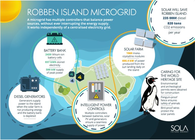 Energy storage for Robben Island solar microgrid Credible Carbon