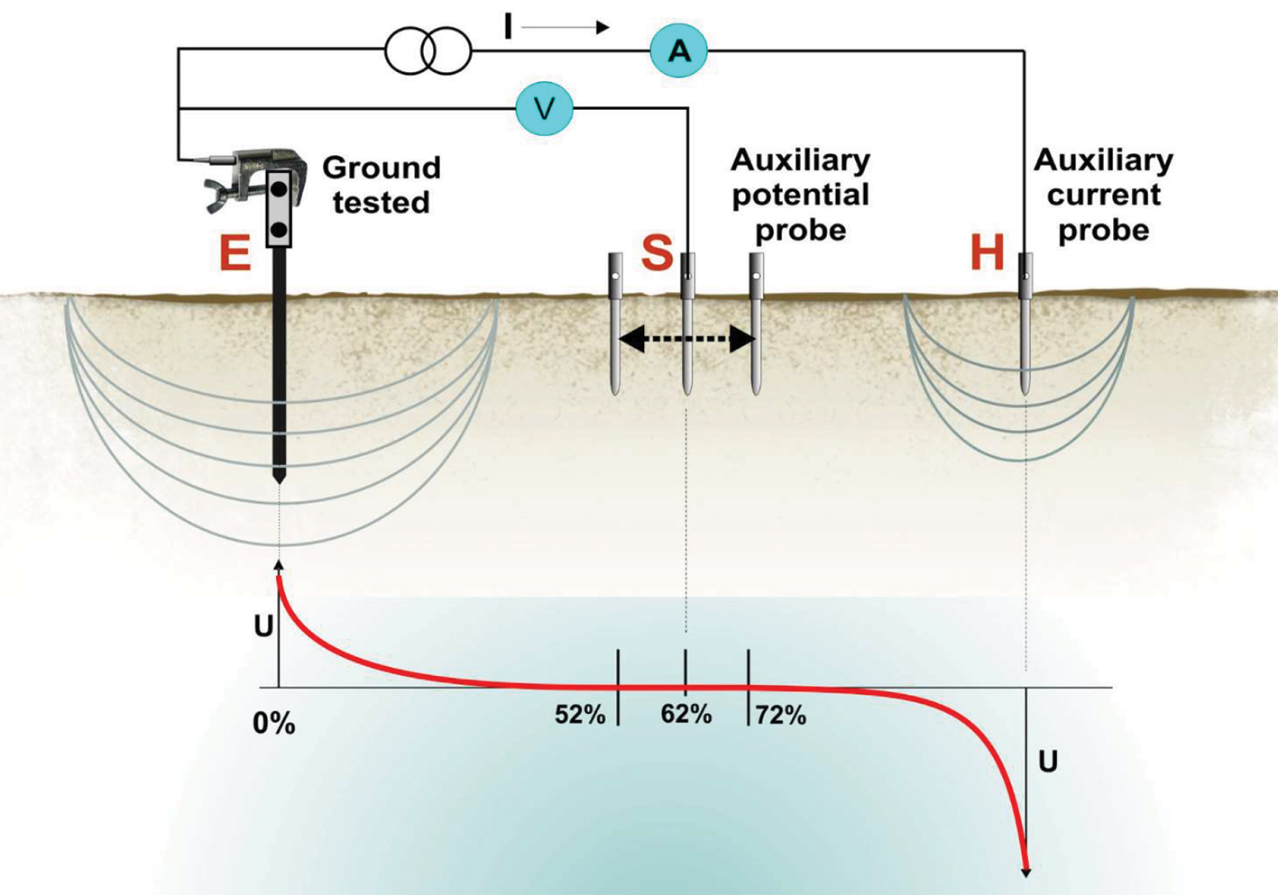Earth Ground Resistance Measurement Fall Of Potential Method Ee Alternating Onoff Switch Circuit Diary Fig 1