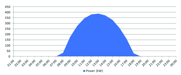 Assessing The Performance Of A 500 Kwp Solar Pv Plant After One Year In Operation Ee Publishers