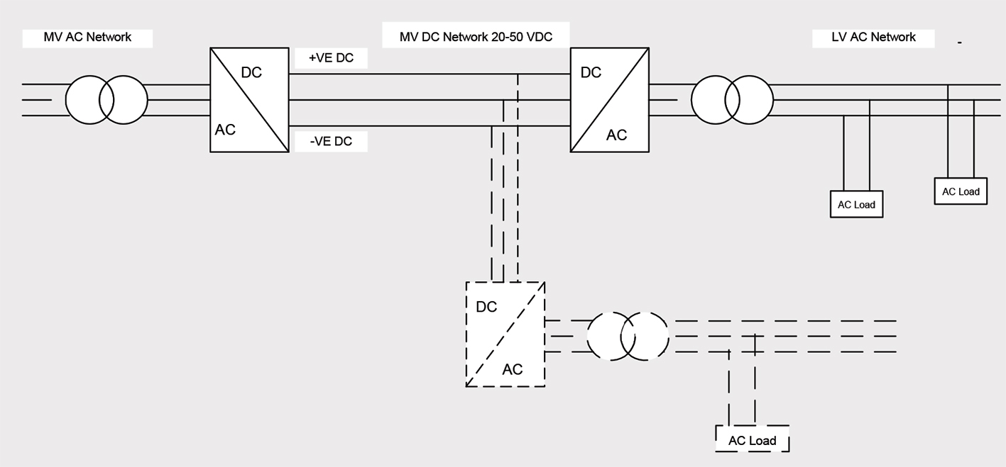 Medium And Low Voltage Dc Networks An Emerging Alternative To Ac Identification Of Conductors For Both Circuits Fig 3 Mvdc Bridge A Lvdc Network
