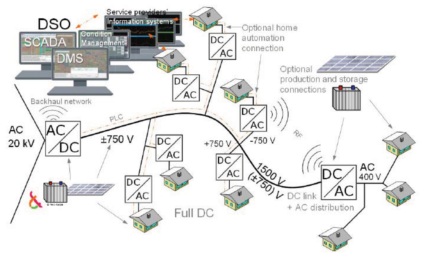 Medium And Low Voltage Dc Networks An Emerging Alternative To Ac Converter Public Circuit Using Bridge Fig 7 Model Of A Lvdc Distribution Network 6