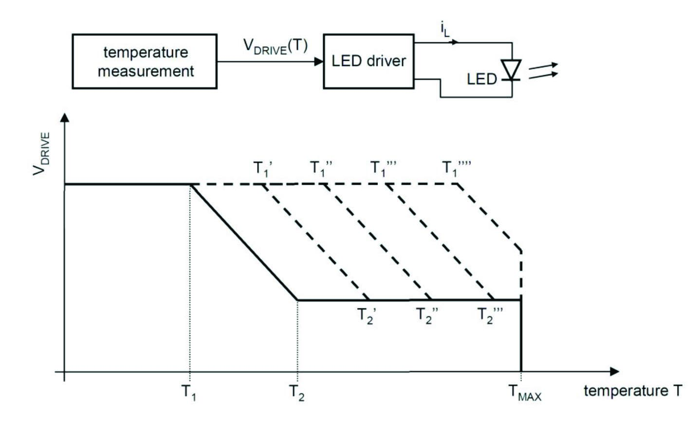 Intelligent Over Temperature Protection For Led Lighting Light Bulb Circuit Diagram Power Driver Fig 4 Basic Concept Of The Adjustable