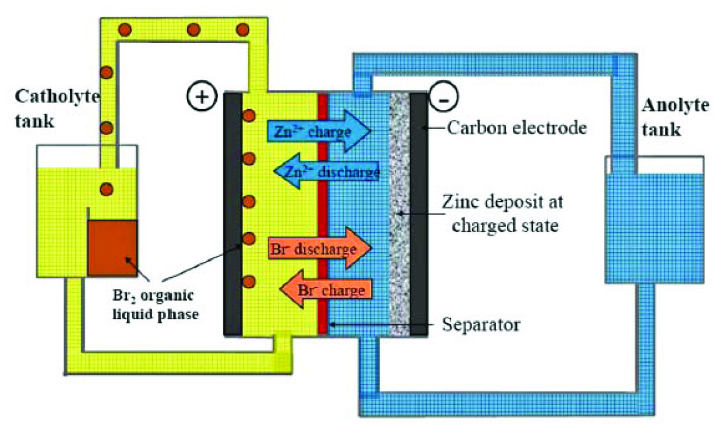 Zinc Bromine Flow Battery Backs Up Solar Rooftop Pv System At Sa Diagram Wire Sensor Cdp 2 Snow Fig 1