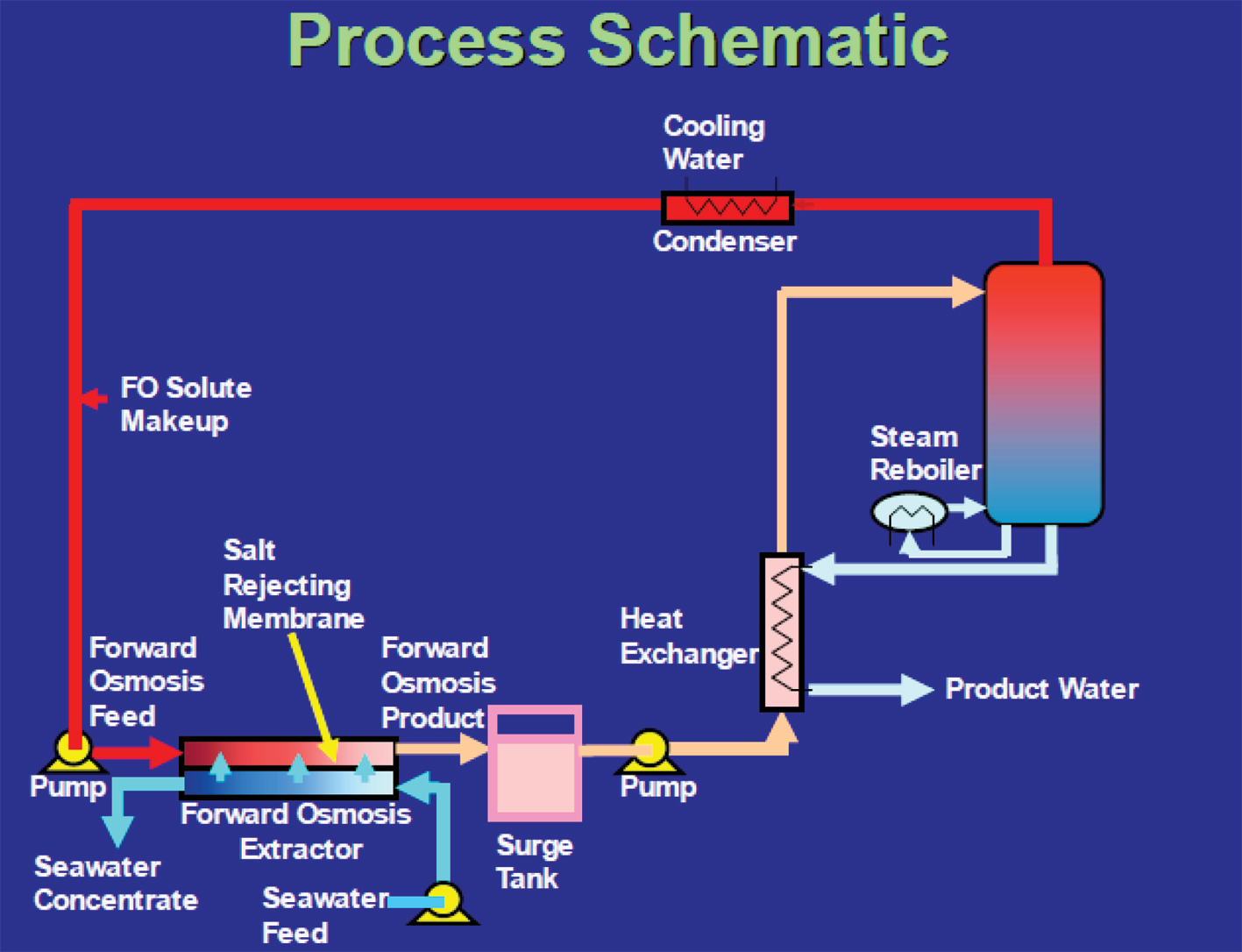 Energy Efficient Water Desalination System Ee Publishers