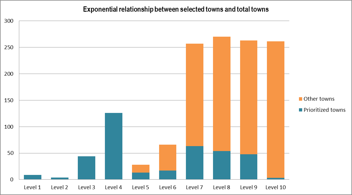 Fig. 2: Number of prioritised towns versus total towns [3].