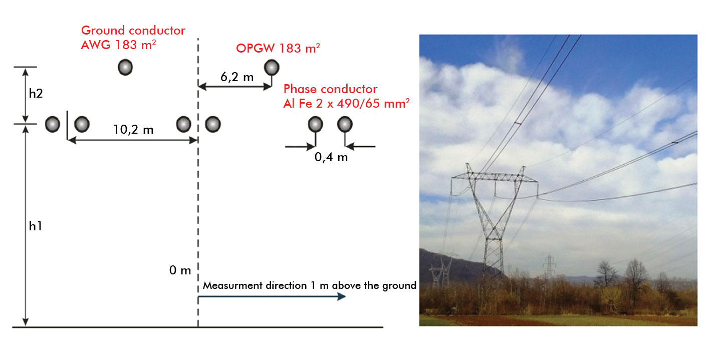 The mitigation of electric and magnetic fields from