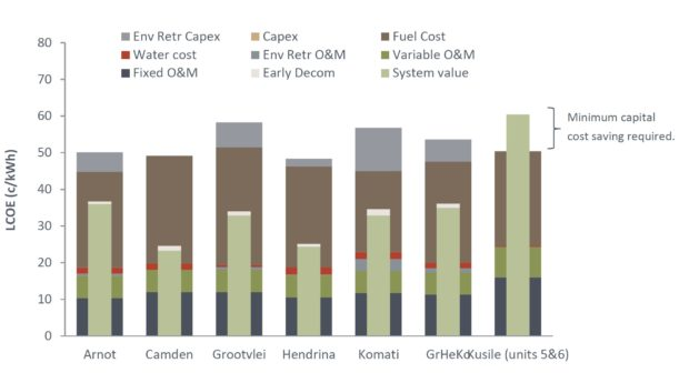 Eskom's financial crisis and the viability of coal-fired