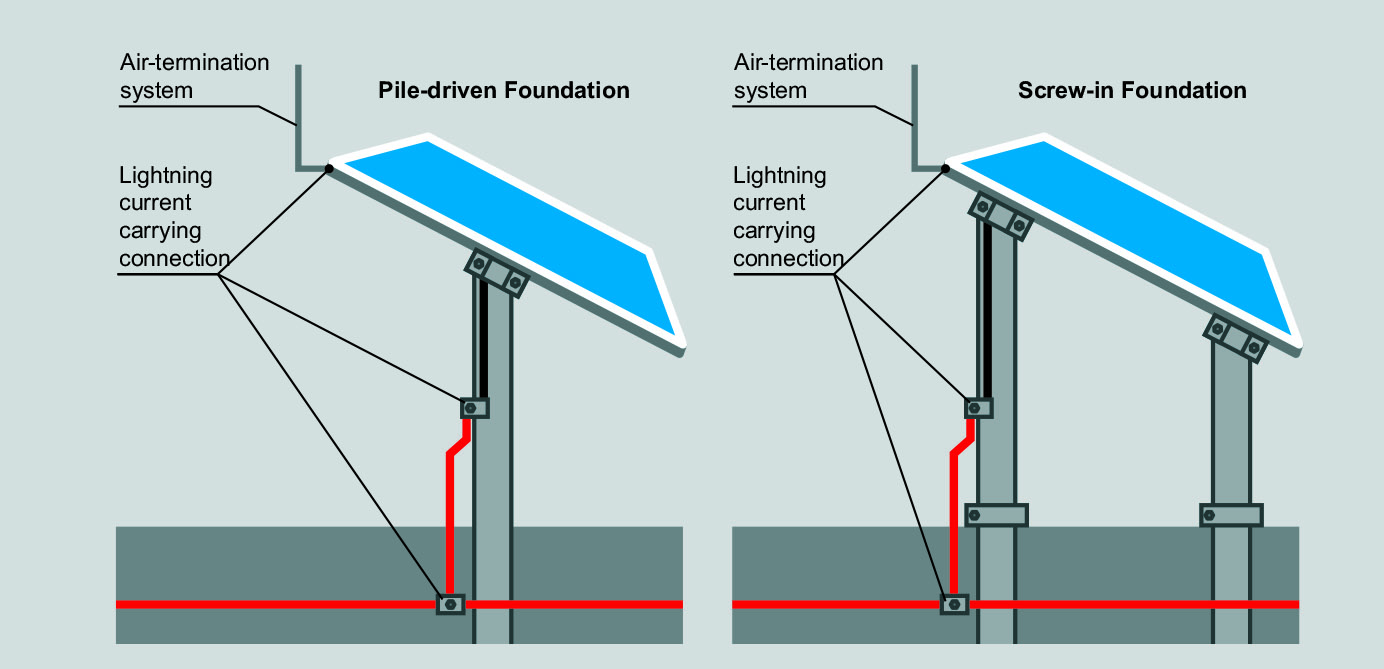 Lightning and surge protection for free-field solar farms - EE ...