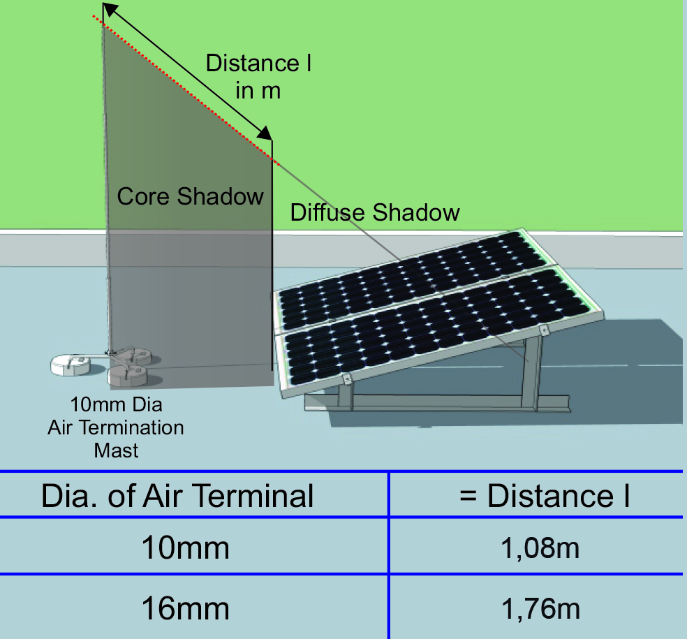 Commercial Lightning Protection: Lightning Protection Systems For Rooftop Photovoltaic