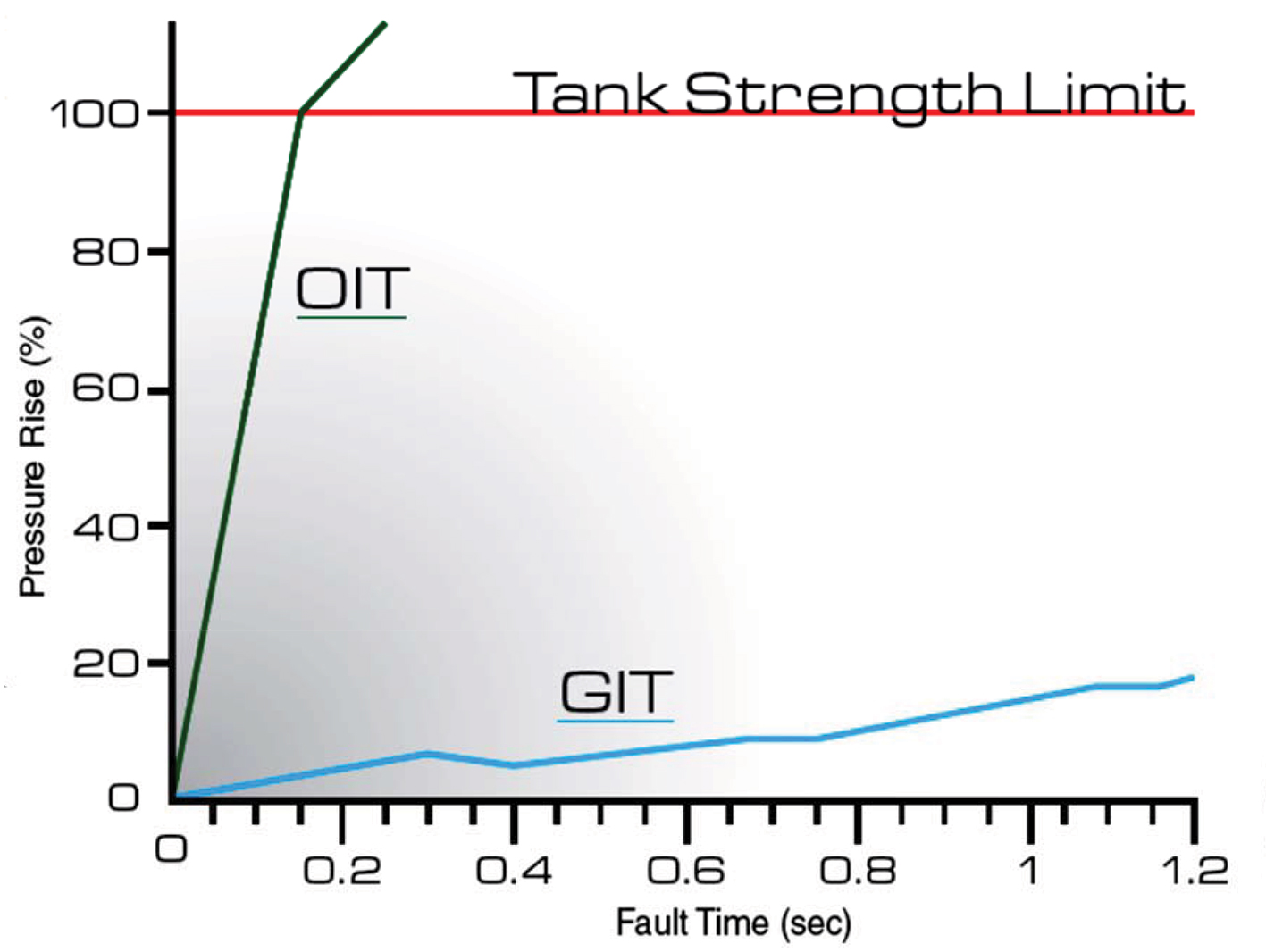 Gas insulated power transformers: A growing technology - EE