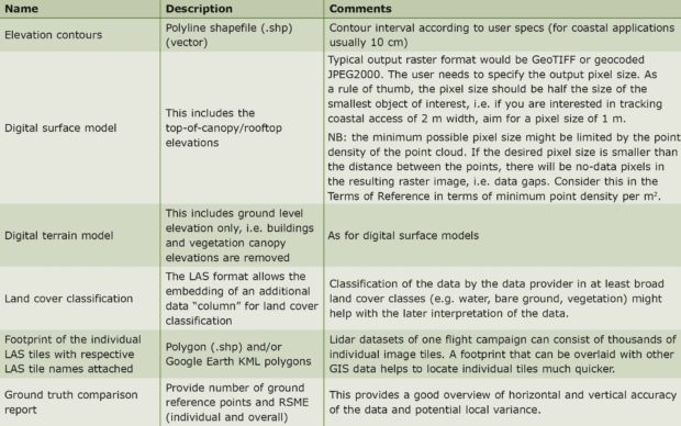 Table 3: Standard products that can complement the raw lidar point cloud data.