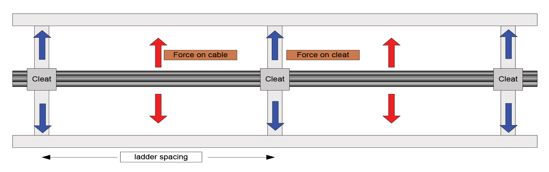 Cable Support Systems Design And Installation Ee Publishers Force Diagram 2jpg 2 Forces Acting On A Cleated During Short Circuit