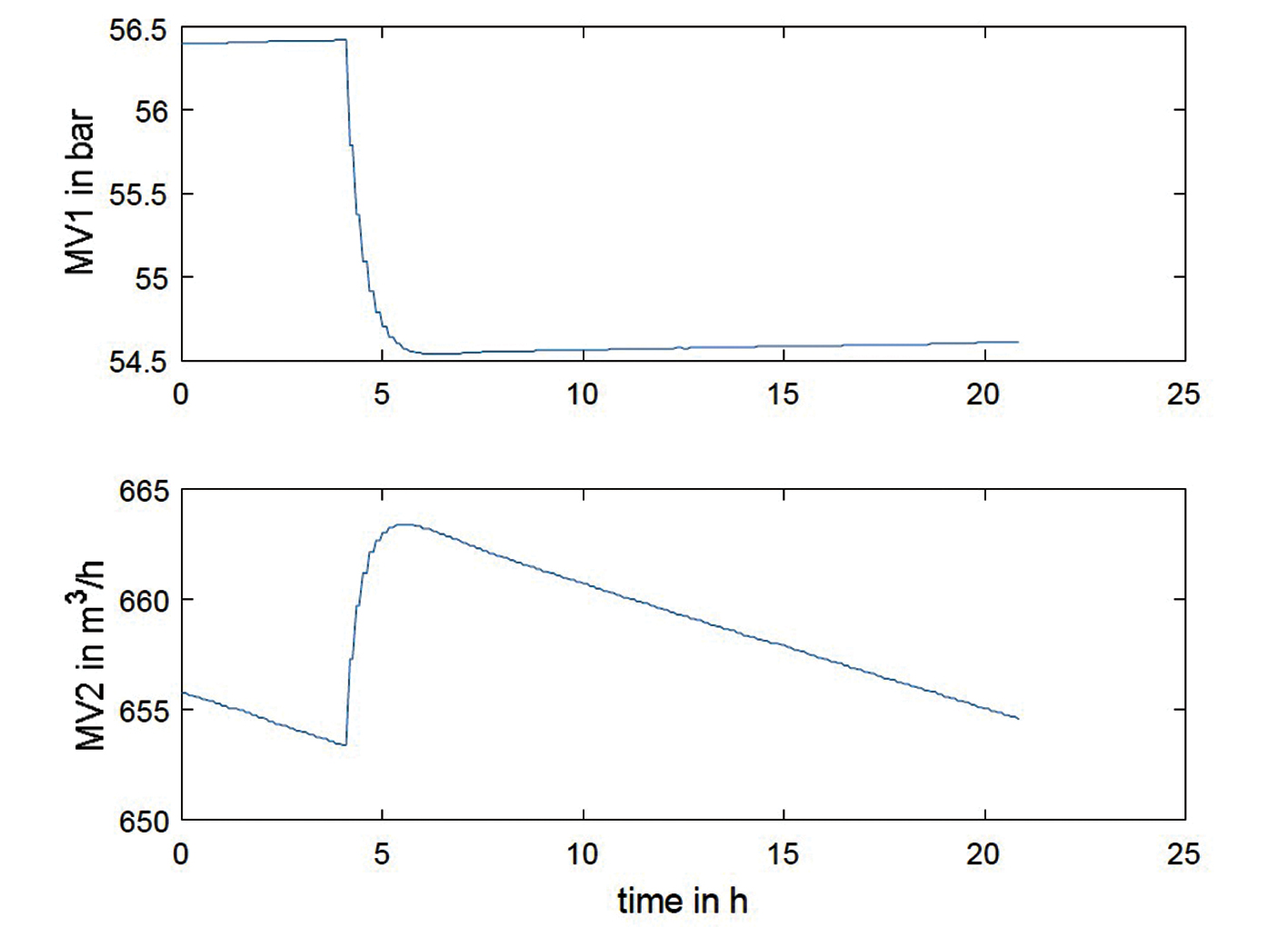 Optimisation of seawater desalination by advanced process
