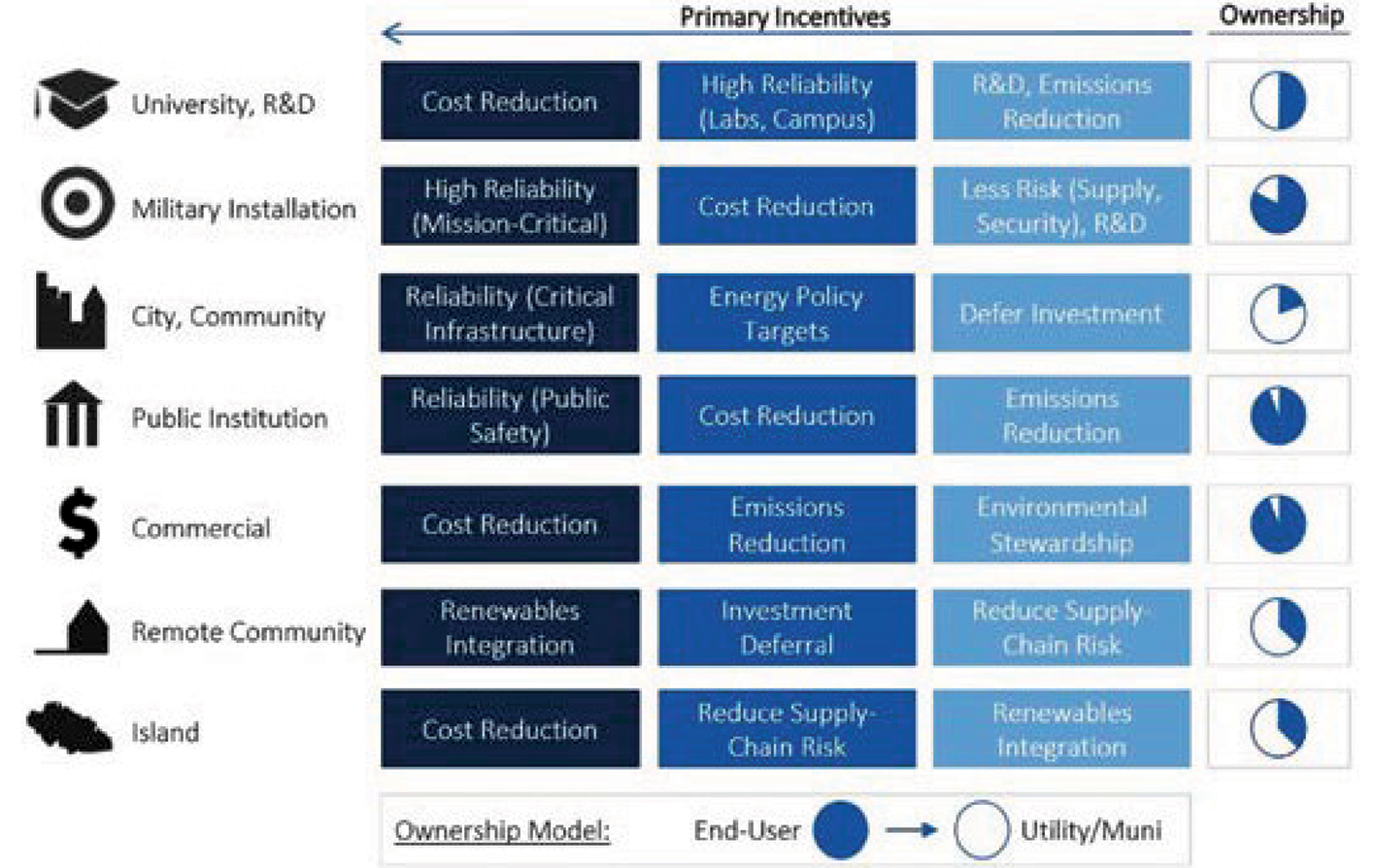 Microgrid evolution fuels smarter energy management  8960a71eb1a