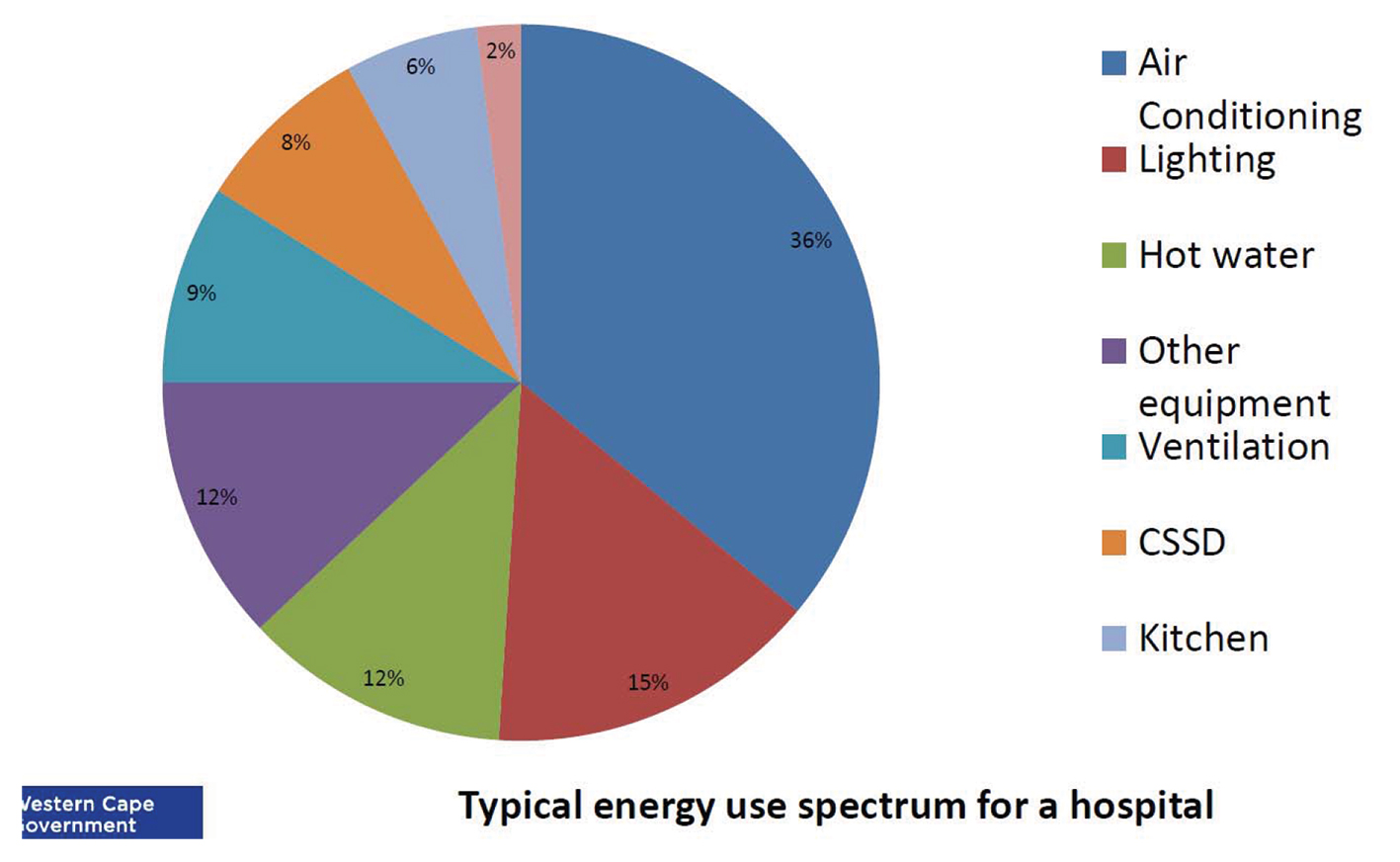 Energy usage and efficiency in hospitals, clinics and medical ...