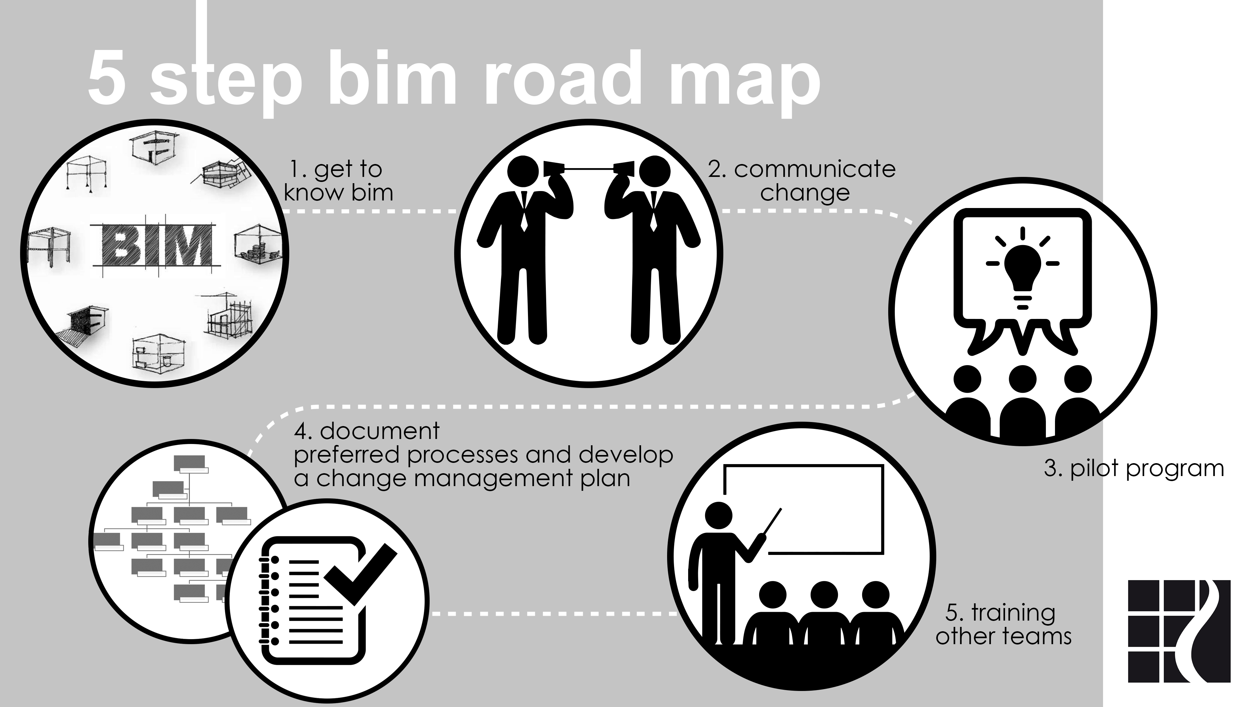 Fig. 2: DSA Architects' five-step BIM implementation plan.