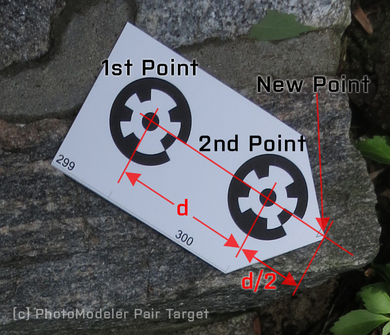 Fig. 3: How offset coded targets work.