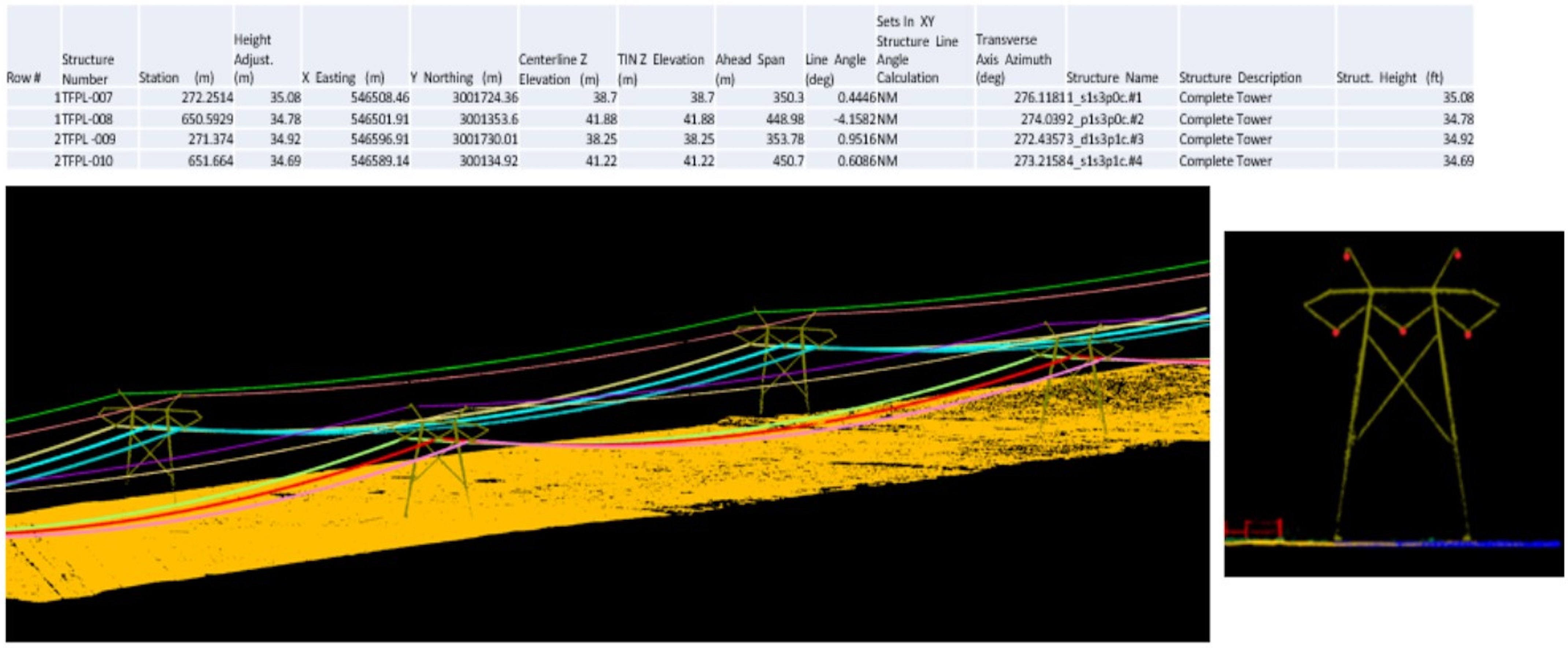 Fig. 3: Transmission analysis report and data from drone lidar.