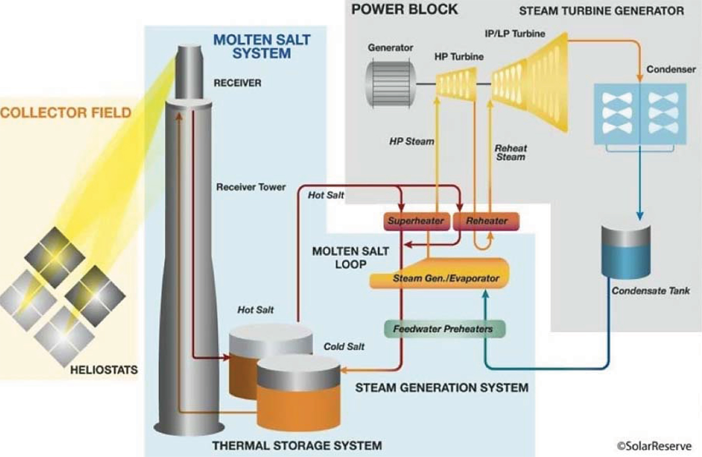 Power From The Sun An Overview Of Csp In South Africa Ee Publishers Dry Steam Plant Diagram Fig 3 Molten Salt Solar Tower System Solarreserve Direct
