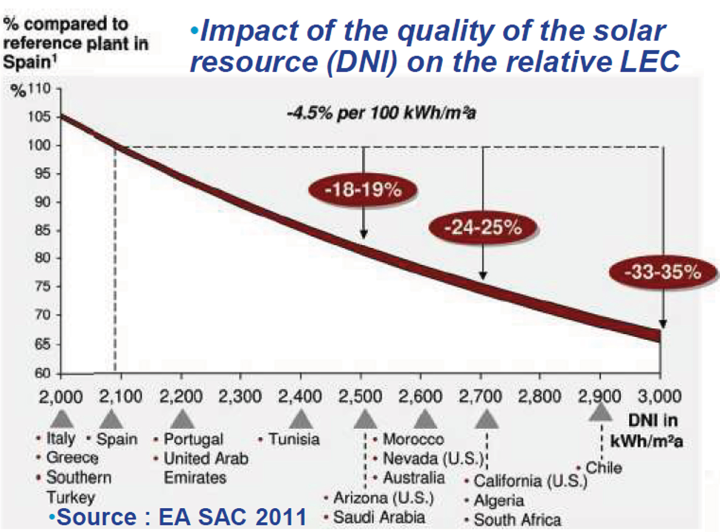 Power from the sun: An overview of CSP in South Africa - EE