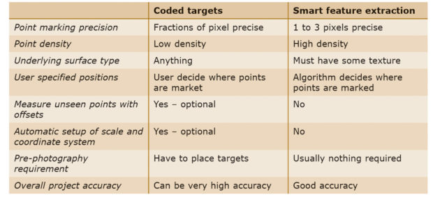 Table 1: Comparison of coded targets and smart feature extraction in PhotoModeler software.