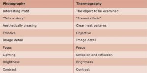 Table 1: Comparison of photography and thermography.